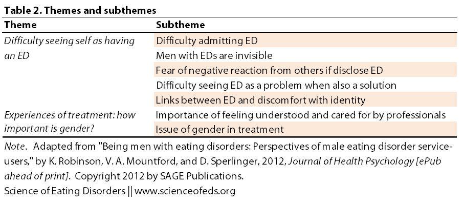 Example Of Theme Sub Theme Research Methods Phenomenology
