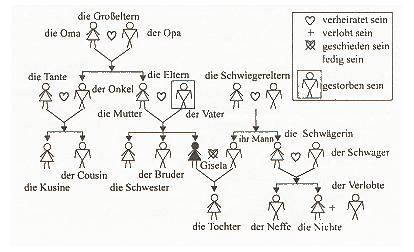 pin von josep m. martí auf llengües > deutsch | familie ist, deutsch lernen und text auf deutsch