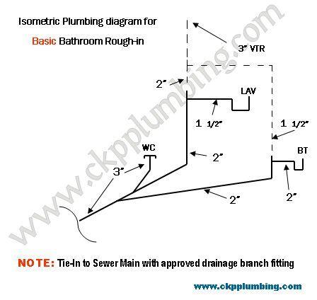 Bathroom plumbing rough in plumbing diagram bathroom for Toilet water line rough in