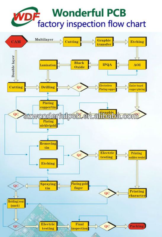 wonderful pcb factory inspection flow chart | wonderful pcb in 2019