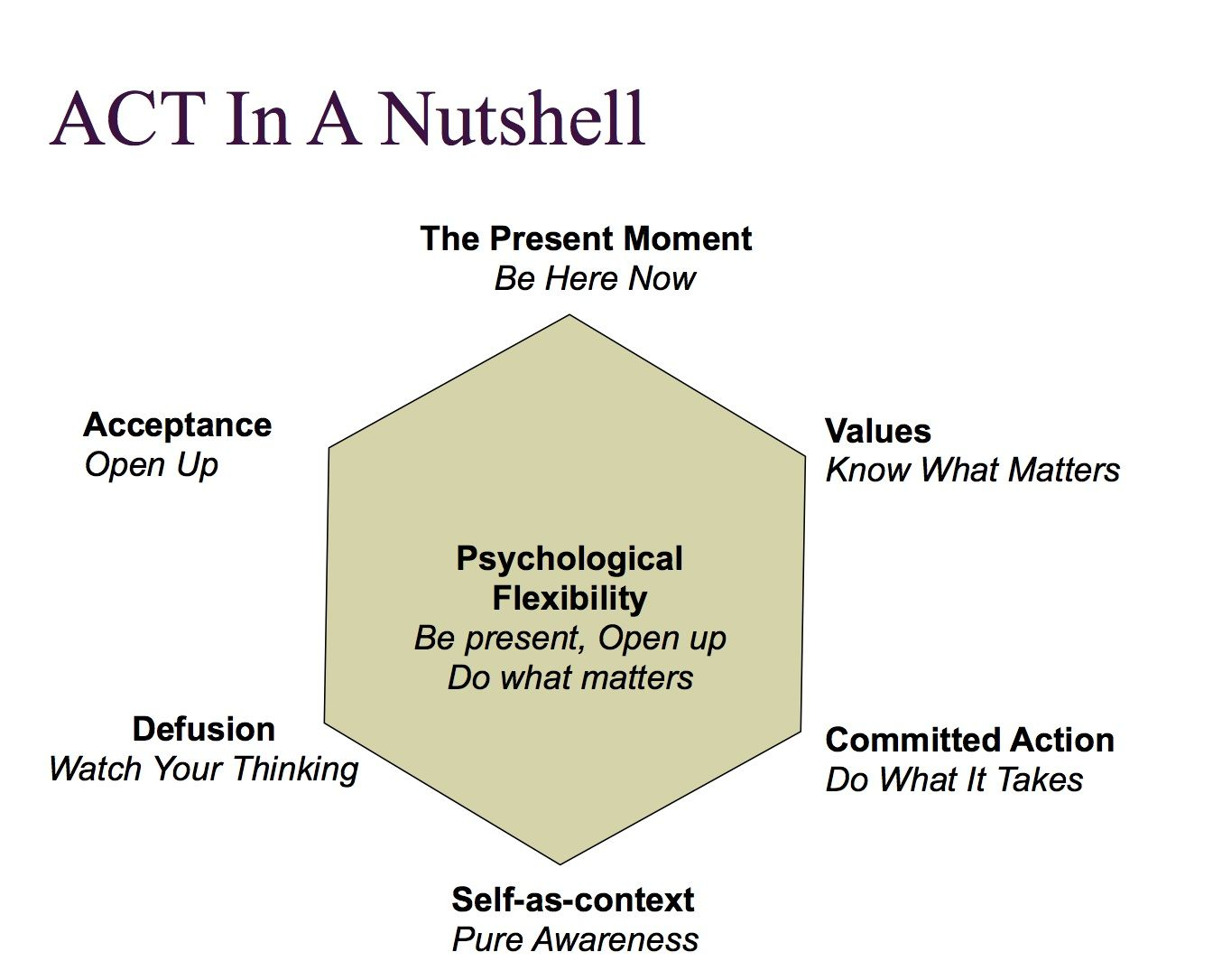 Pin By Life S Learning On Counseling Theory Treatment Research Amp Misc General