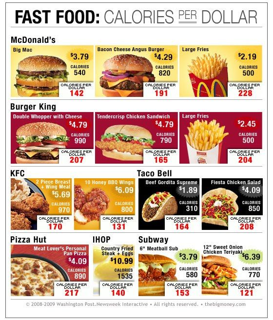 Cheap College Stuff Chart Calories Per Dollar For Fast Food Food