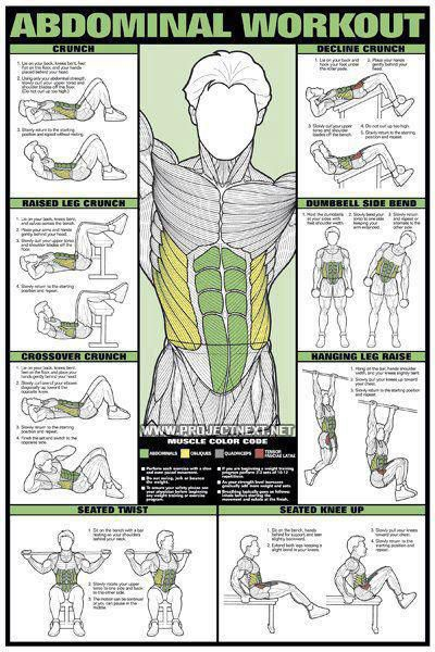 AB Abdominal Workout Chart