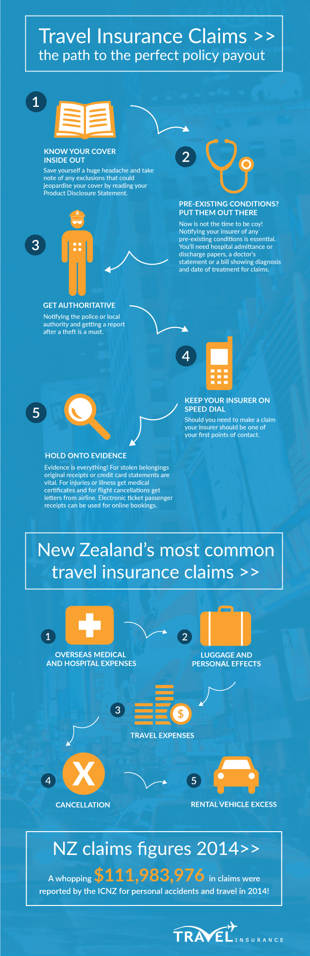 Travel Insurance Claims - the Path to a Perfect Policy Payout #infographic