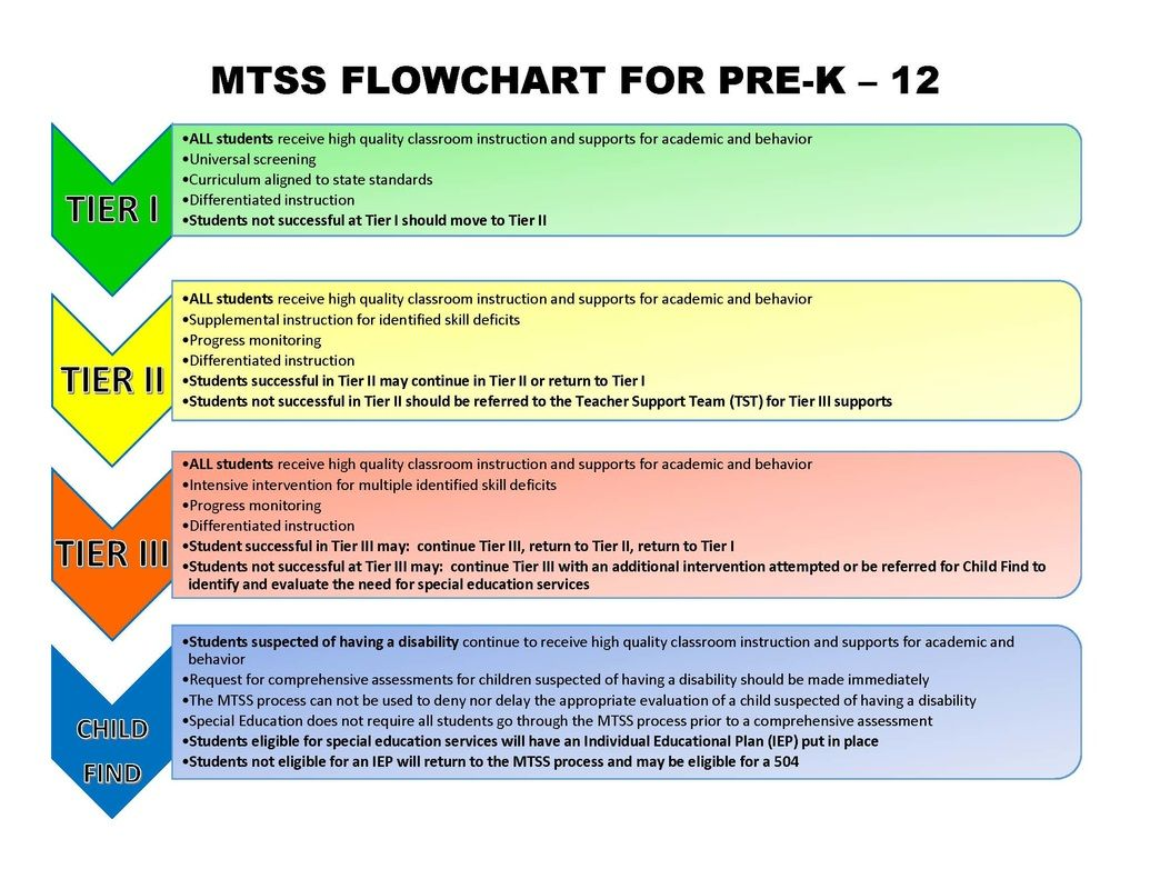 Image Result For Mtss Flowchart