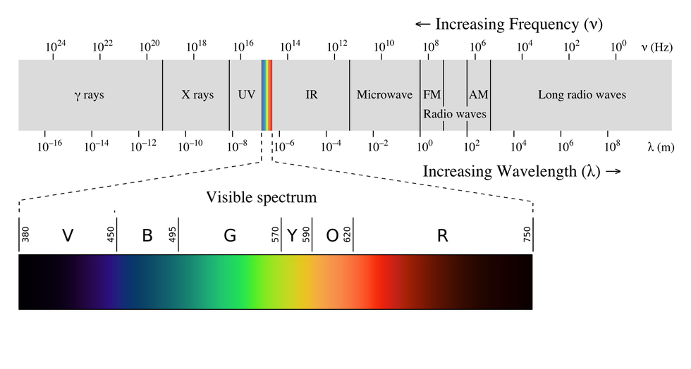 Electromagnetic radiation wikipedia energy pinterest electromagnetic radiation wikipedia ccuart Choice Image