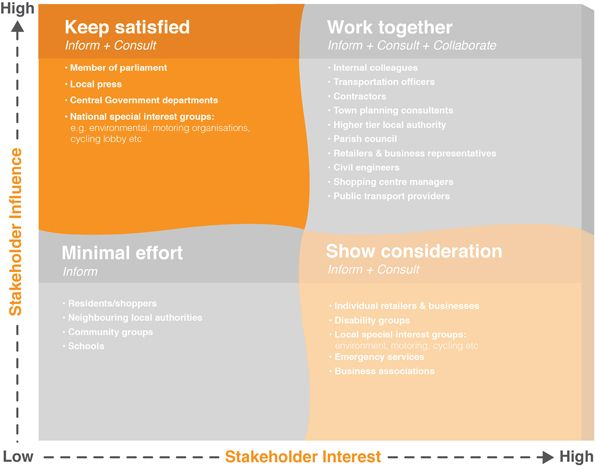 Stakeholder Consultation Plan Template  Google Search  Creative