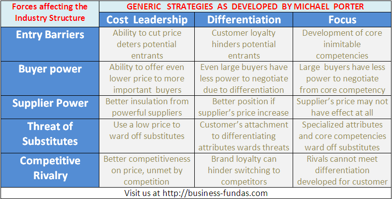 PorterS Generic Strategies  Business  Marketing Analysis