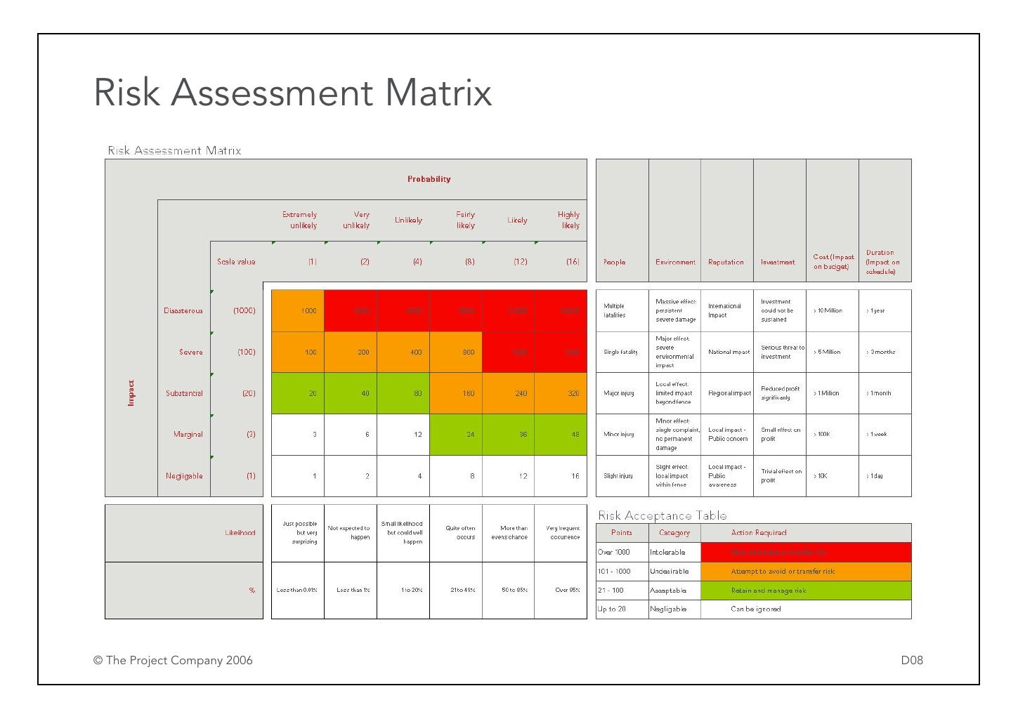 Risk Assessment Matrix The Project Company  D   Iso