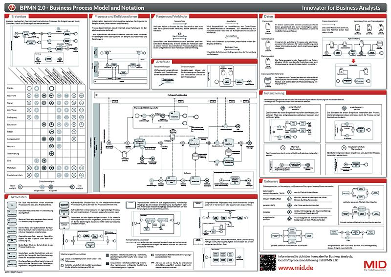 bpmn 2.0 Business Process Model and Notation
