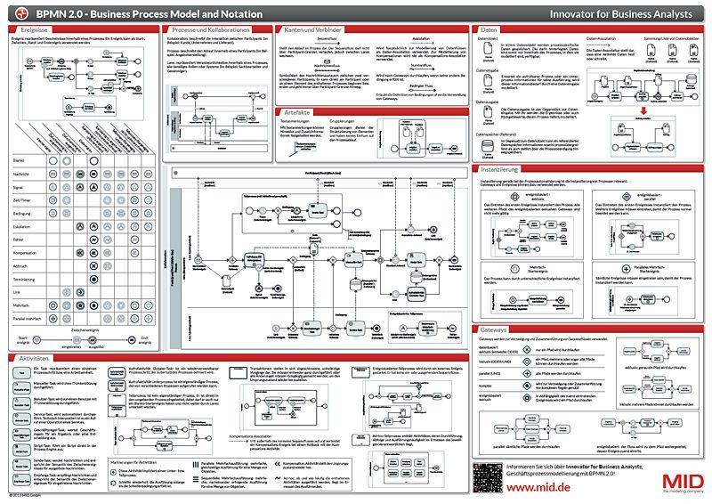 bpmn notation exolgbabogadosco - Bpmn Chart