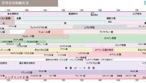 世界史対照略年表 前400 600 世界史 歴史 世界の歴史