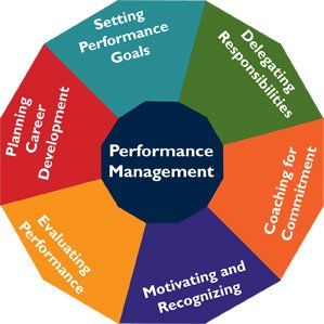 Service Level Benchmarking For Management Of Urban