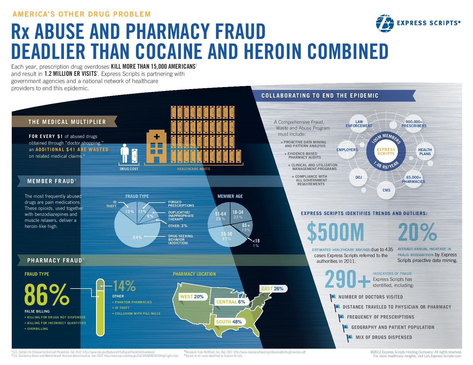 Image result for pharmacy fraud