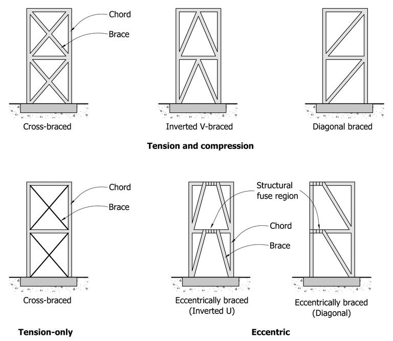 A simplified drawing of a typical cross-braced frame