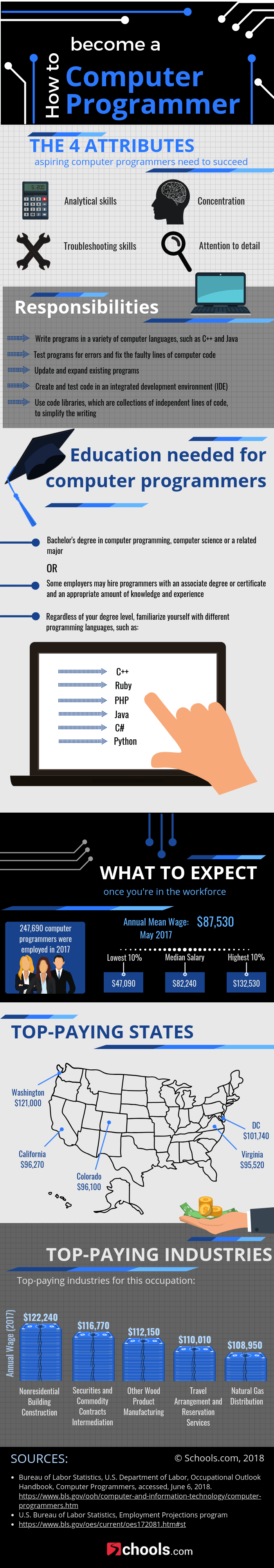 How to Build a Career as a Computer Programmer ...