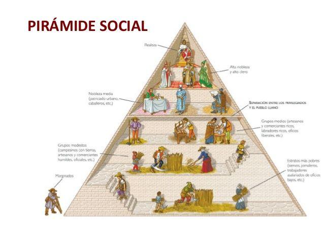 Aqui Podemos Ver Un Poco Mas Detallado Como Era La Jerarquía Antes Los Reyes Y Papas La Máxima Autoridad Los Nobles Los Sol Edad Media Socialismo Clase Social