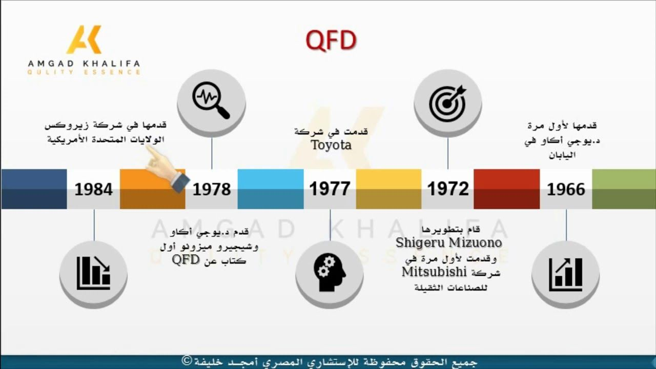 Quality Function Deployment Qfdتاريخ ظهور ونشأة Projects To Try Tri Projects