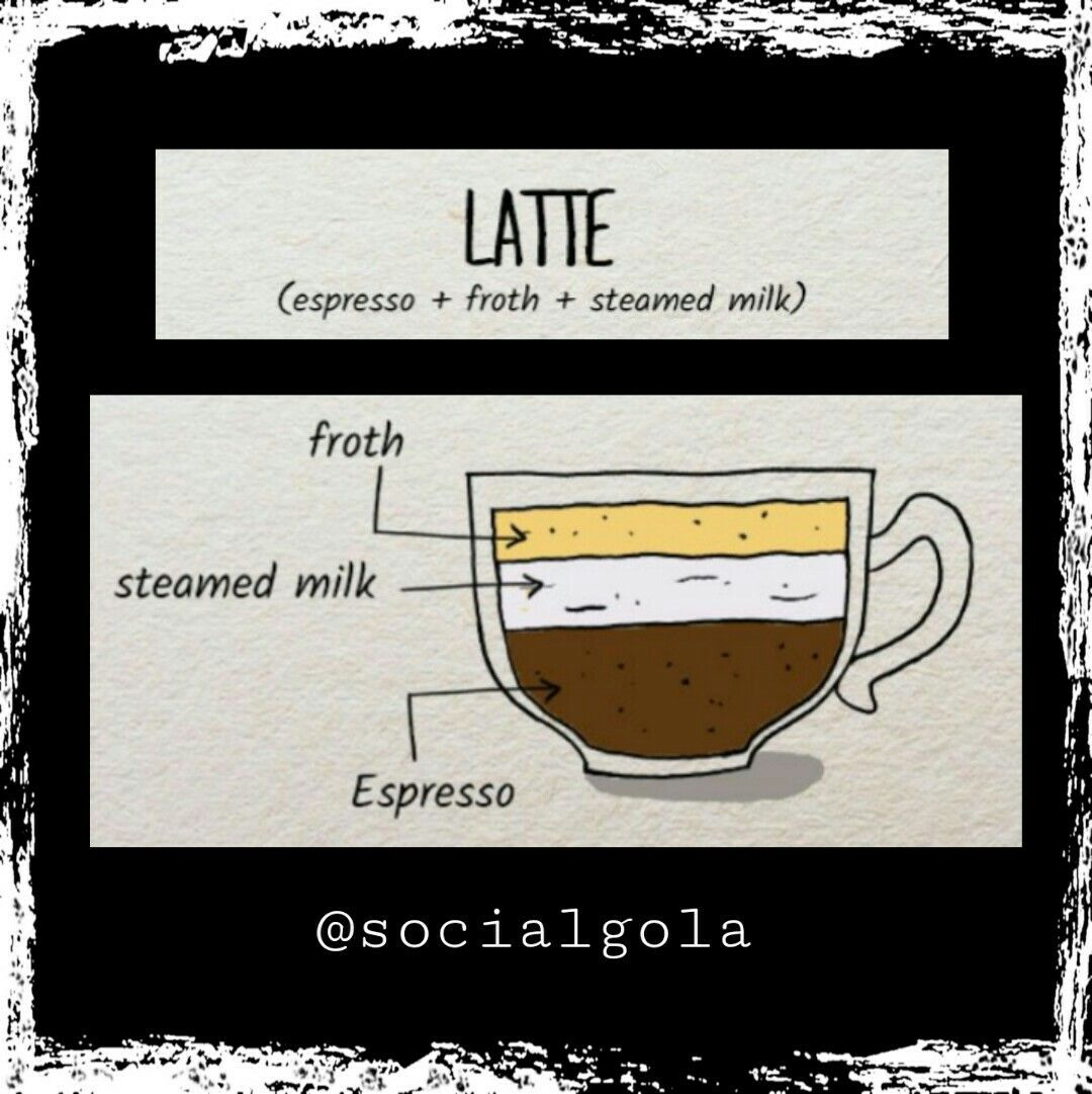 Latte: A Blend Of Espresso,.Steamed Milk & Froth In 50-30