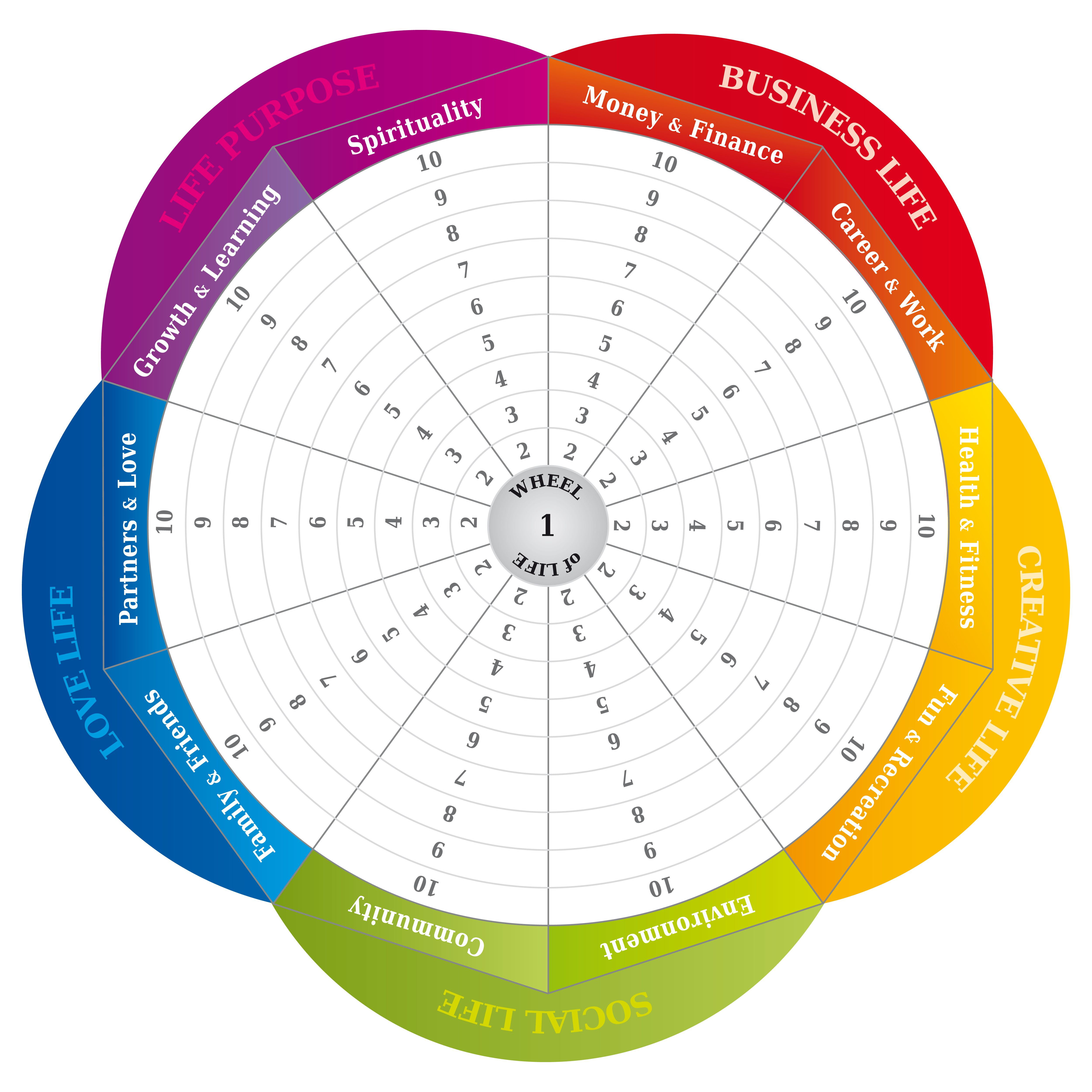 Happiness Goals The Wheel Of Life