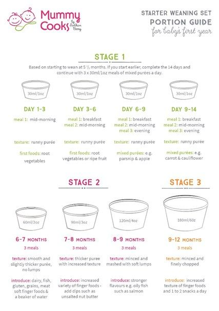 How to start weaning your baby - Portion guide for babyu0027s first - baby feeding chart