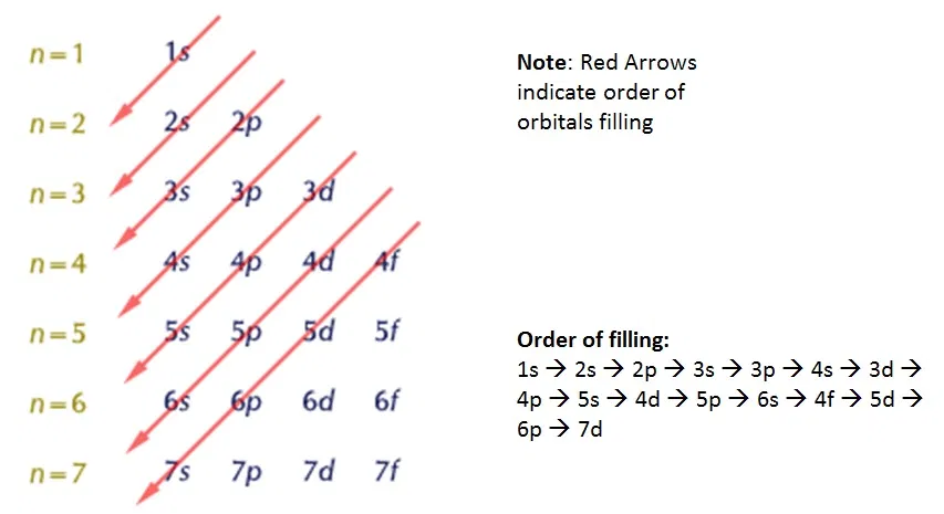 Electrons in Their GroundState Electron Configurations in