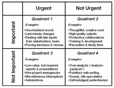Pin By Theadrimichelle On Where I Want To Be Professional Growth Plan Eisenhower Matrix Stephen Covey