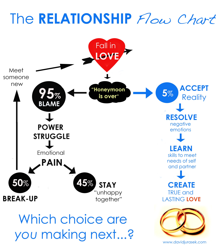 Relationship Flow Chart Relationships Pinterest Relationships
