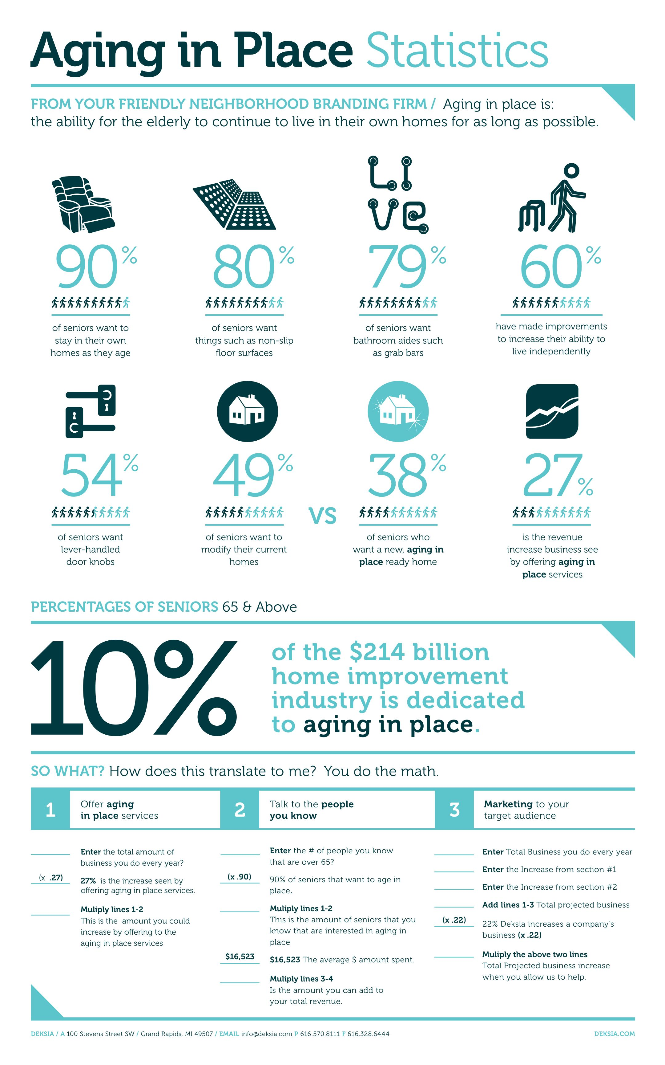 This Was For Home Remodelers To Show Them The Market Opportunity Available In The Aging In Place Demographic Aging In Place Aging Aging Parents