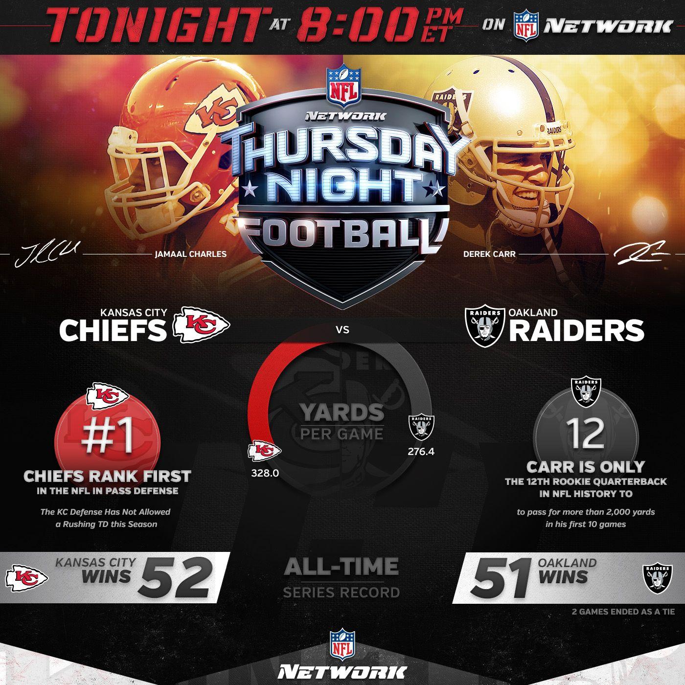 Pregame Infographic For Kansas City Chiefs Vs Oakland Raiders On Nfl Network S Thursday Nig Nfl Network Social Media Marketing Agency Social Media Marketing