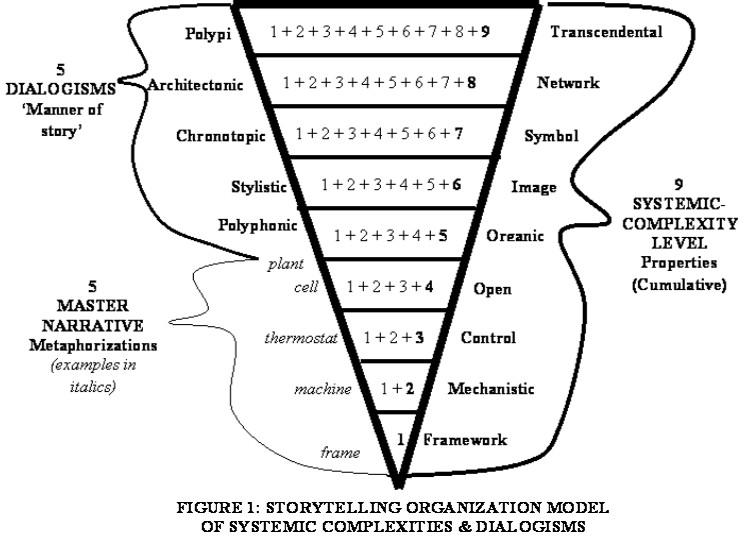 storytelling organizational model  david boje