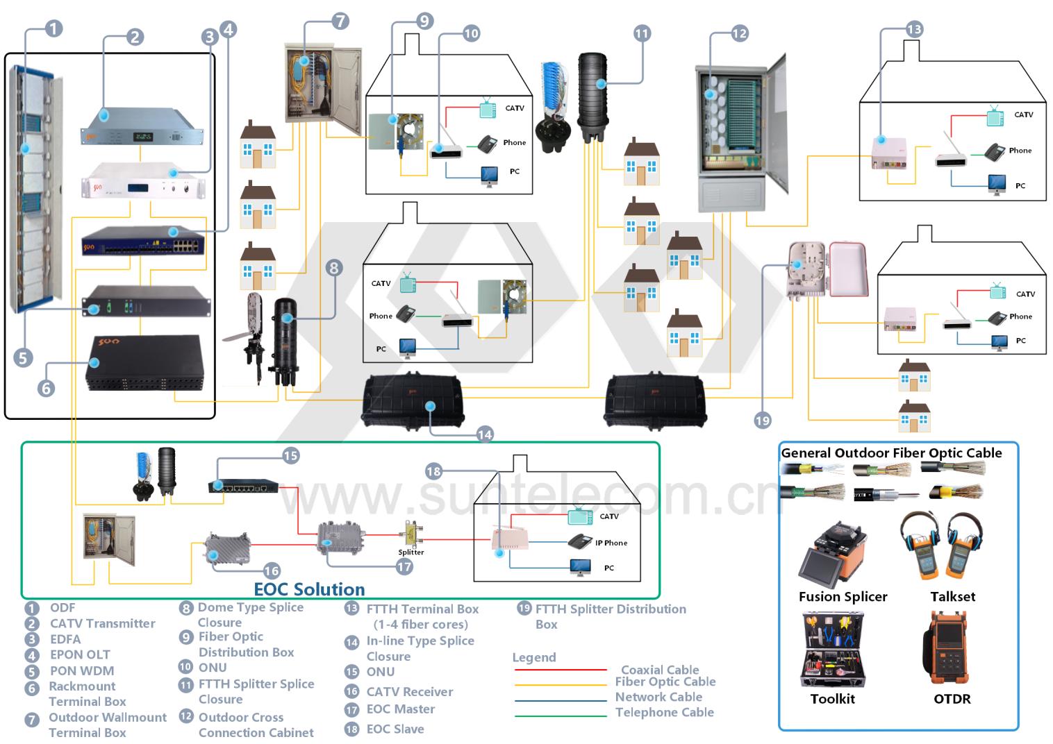Fiber Optic Cabling Sun Telecom Fiber Optic Solutions Provider Fiber Optic Fiber Solutions