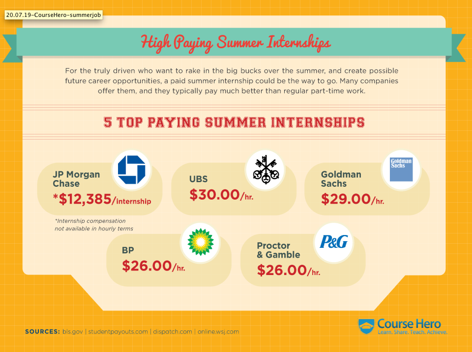 Infographic The Summer Job Search Summer Jobs Job Search Job