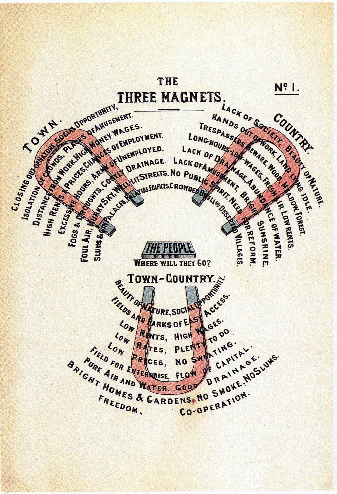 Diagram No 1 Howard Ebenezer To Morrow Garden City Movement