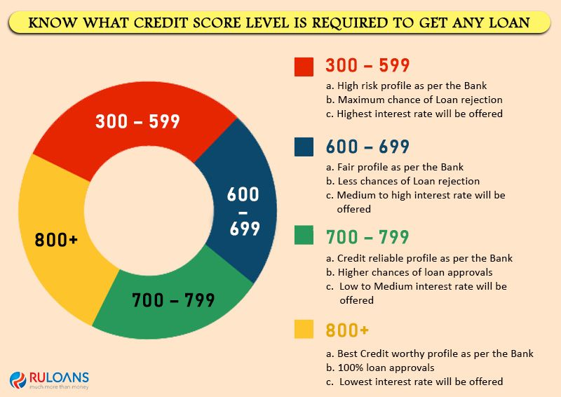 Know What Credit Score Level Is Required To Get Any Loan Credit Score Good Credit Loan