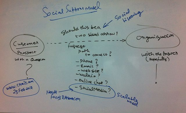 Social Support Model. This rough sketch shows different ways in which a customer / prospect support can be achieved and why Social Medial Support is preferred among those, What are the points to remember when you go for a social media support. Made by Naga Chokkanathan for www.crmit.com/