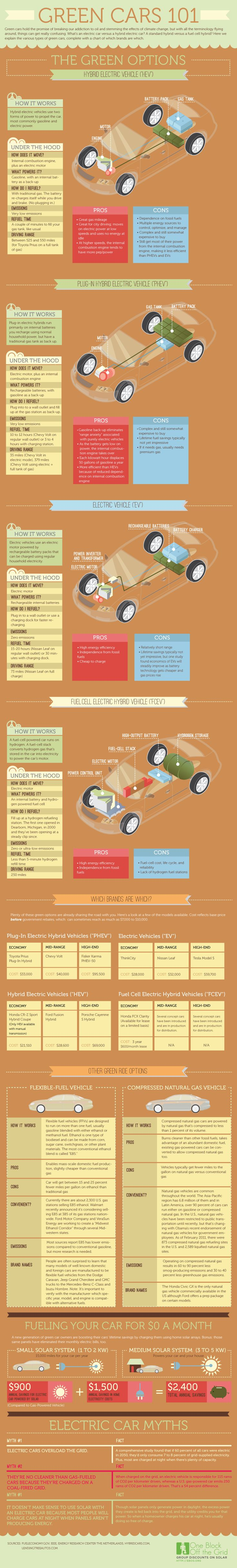 With all the terminology about green cars and climate change, it's hard to make sense of the information. This graphic from One Block off the Grid breaks it down, from the types of vehicles to how to charge them with solar power. #cars #sustainability #ecofriendly #infographic