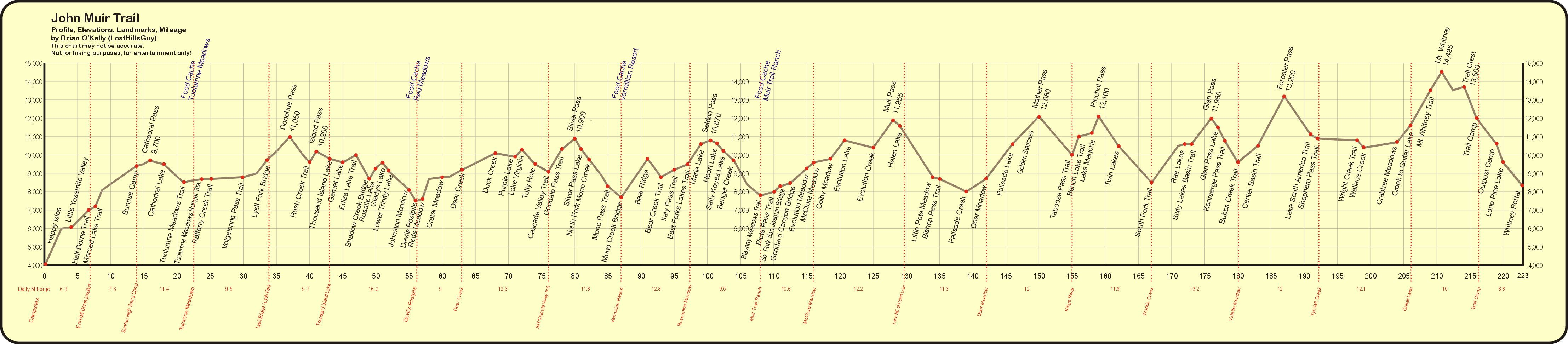 Chilkoot Trail Elevation Map.John Muir Trail Elevation Profile Graphic Just Print This Out And