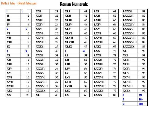 Roman Numerals Chart To   Numerals Nested Cherry You Want A