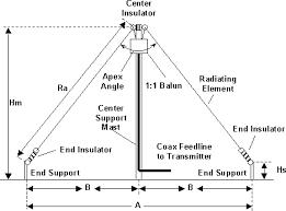 Image result for inverted v antenna calculator   Crack   Diagram
