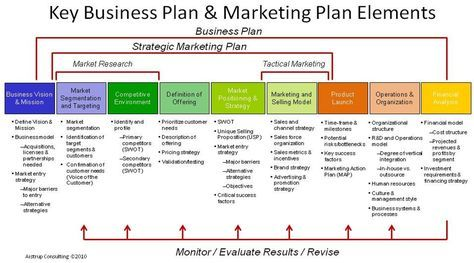 Your Strategic Marketing Plan is an integral part of your overall - business plan elements