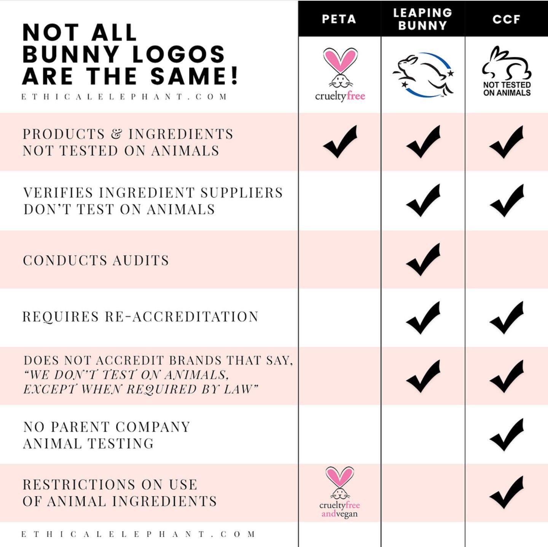Understanding Cruelty Free Logos Makeup Cosmetics Crueltyfree Animaltesting Animals Veg Cruelty Free Skin Care Cruelty Free Cosmetics Cruelty Free Beauty