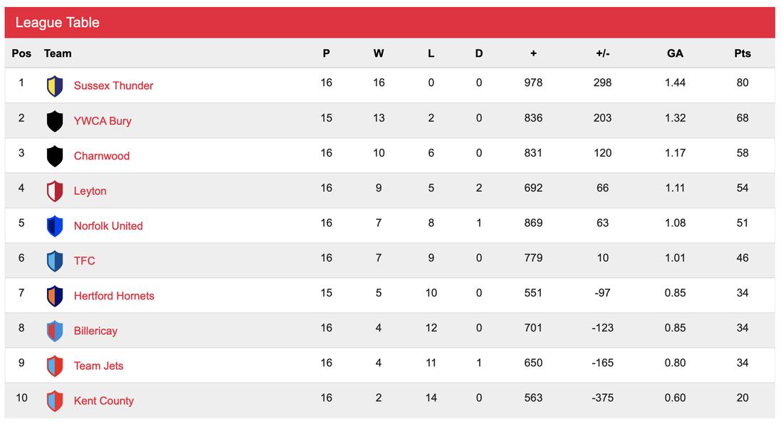 English Premier League Table As It Stands Ireporter Online Premier League Table Premier League English Premier League