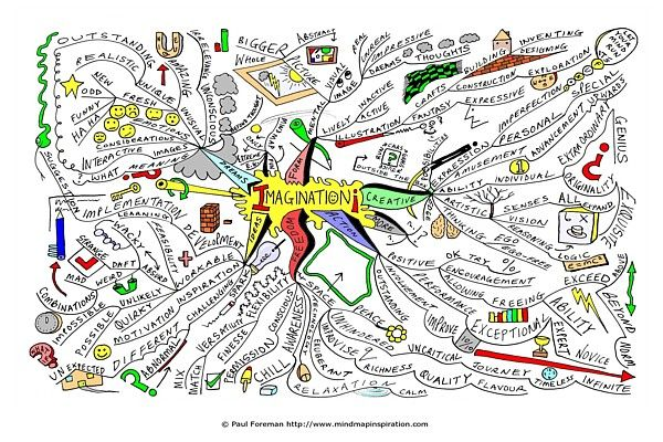 17 Best images about Mind maps-start a project on Pinterest ...