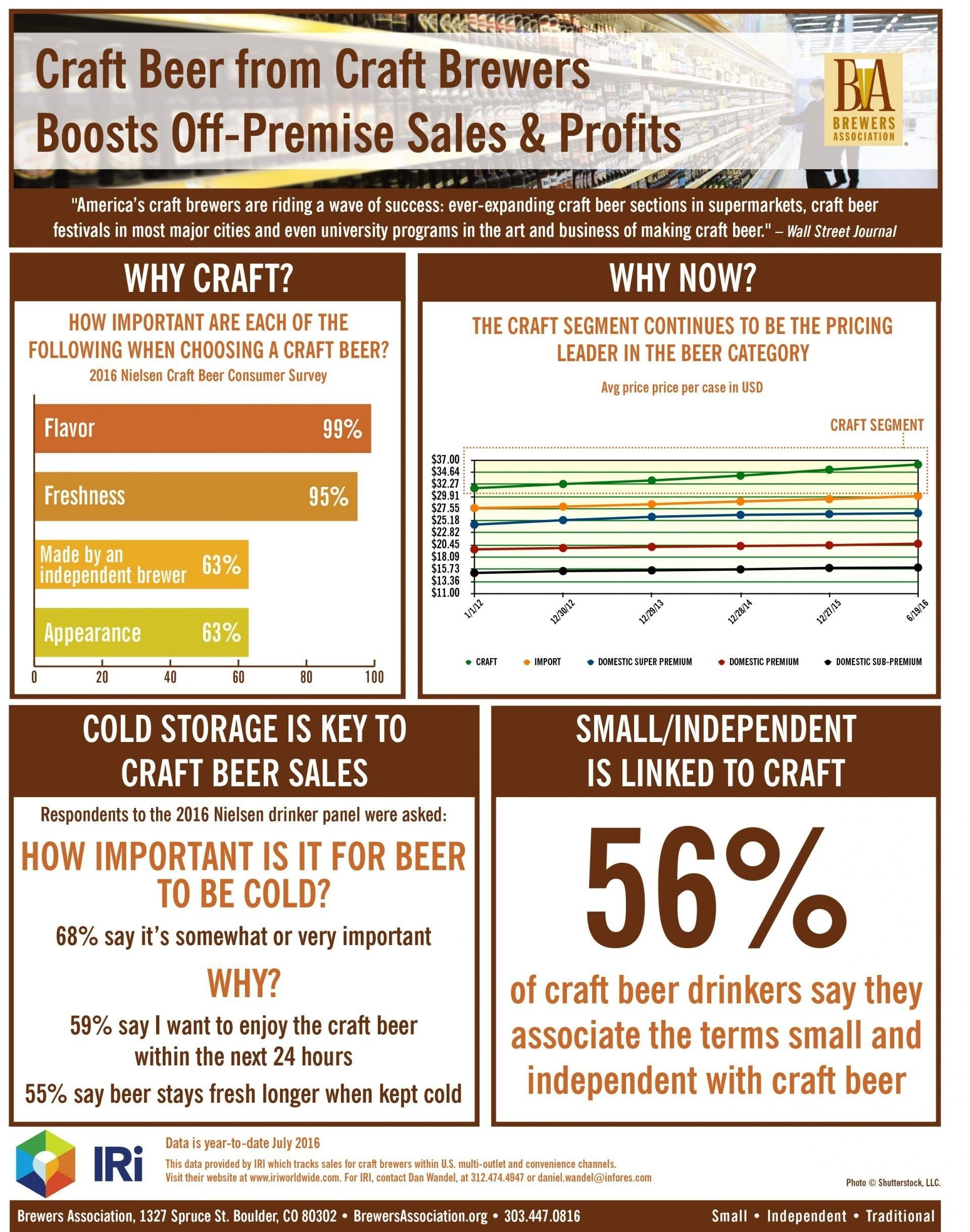 33+ Craft beer sales strategy ideas