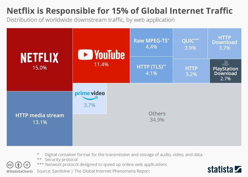 Netflix Ruling the Global Internet Traffic Followed By YouTube | In