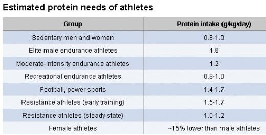 Protein Requirements For Various Types Of Athletes  Weight Loss