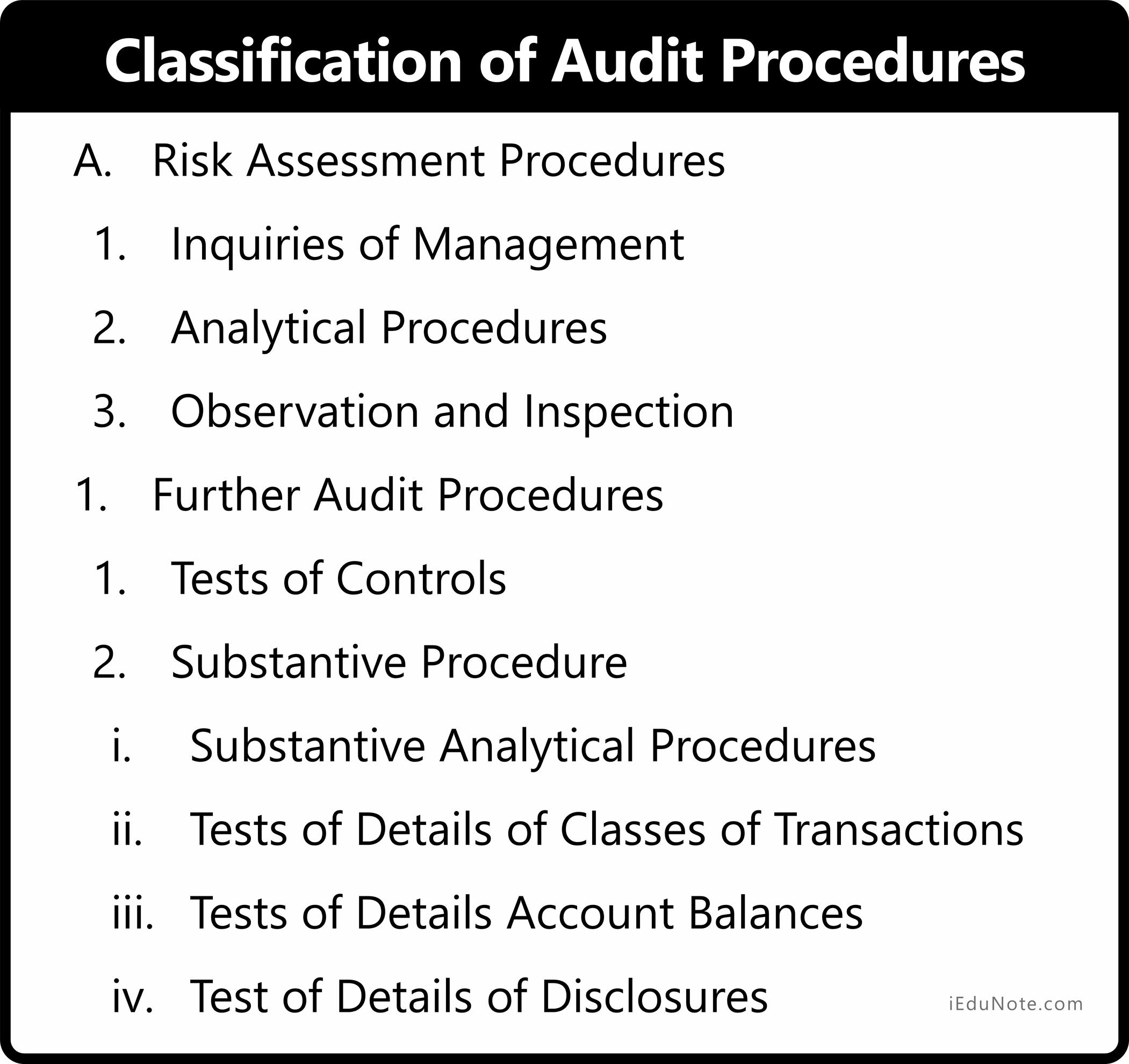 Audit Procedures Audit Internal Audit Procedure