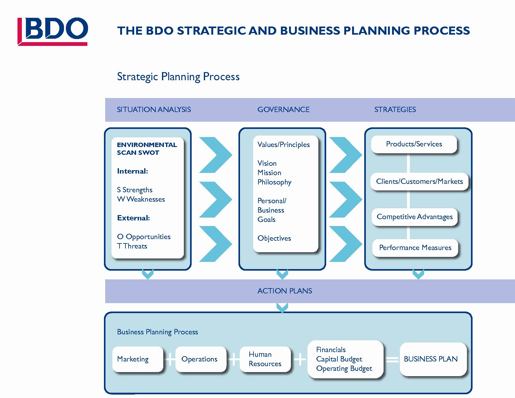 Strategic Business Plan Template in 2020 Business plan