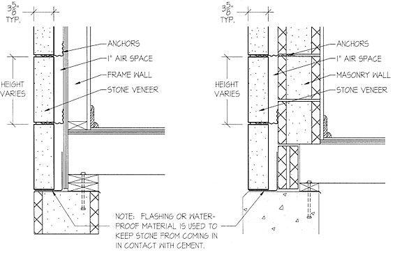 Granite Slab Veneer Construction Detail Vanderbilt